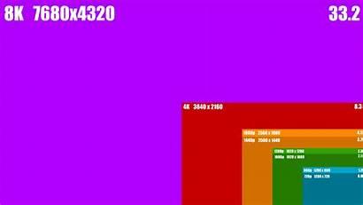 8k 4k Resolutions Displays Desktop Pixels Compared
