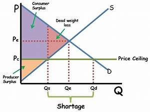 How Do Price Controls Impact Markets  Ap  Ib  College
