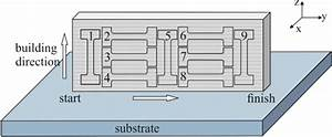 Schematic Illustration Showing Orientation Of Tensile