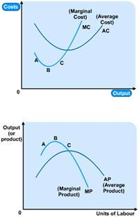 Total and Marginal Cost Curve Diminishing Returns