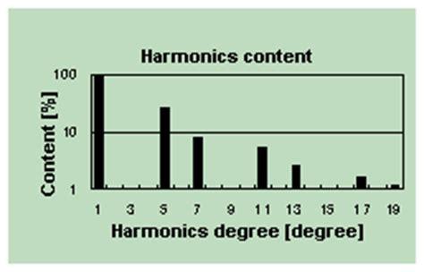 harmonics suppression converter toshiba inverter tosvert vf series