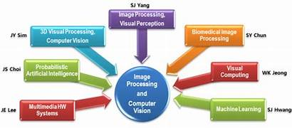 Research Computer Processing Vision Kr Ece Visual