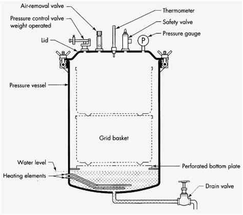 how to replace drain frank 39 s autoclaves