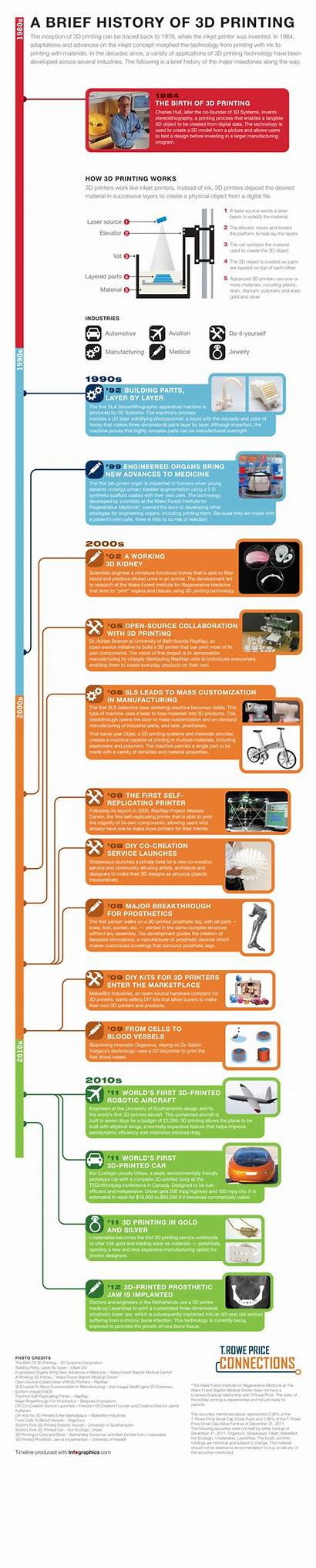 Printing 3d History Infographic Engineering Brief Technology
