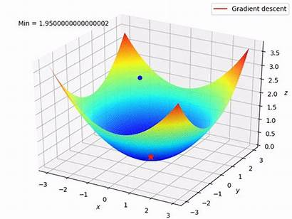 Gradient Descent Function Cost Learning Loss Machine