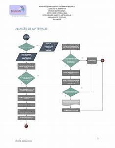 Diagrama De Flujo De Entradas Y Salidas De Un Almac U00e9n