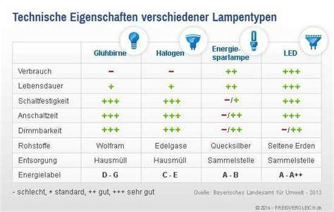 Led Und Energiesparlen Im Vergleich by Len Im Vergleich Auf Preisvergleich De