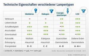 Vergleich Led Glühbirne : lampen im vergleich auf ~ Buech-reservation.com Haus und Dekorationen
