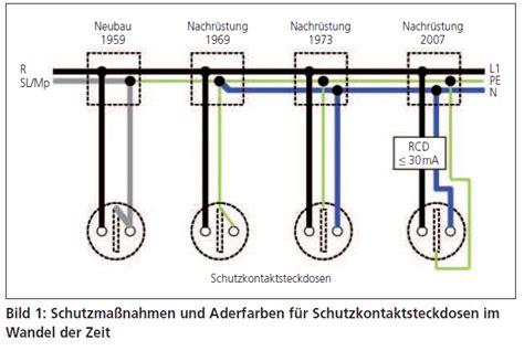 Experten Rat Kabel Sicherungen Und Rohre Erneuern steckdose klassiche nullung mikrocontroller net