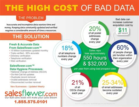 Bed Cost by Infographic The High Cost Of Bad B2b Data Salesflower