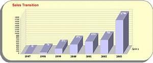 Job Growth Chart Sales History Fujitsu Philippines