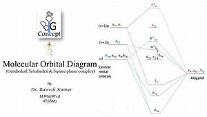 Molecular Orbital Diagram Of Complexes The Big Concept  Pg