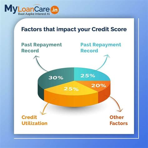 Jul 15, 2021 · so, let us understand how a credit card impacts credit score and how credit score affects one's eligibility for credit cards. Maintain a good level of cibil score. Maintain a good ...
