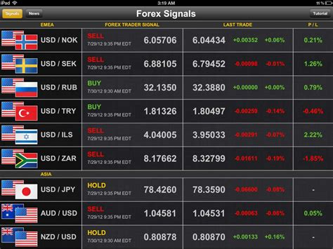 best currency trading the best currency pairs to trade at in nigeria