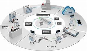 Medical Computing Solutions  Advantech Estores
