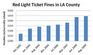 light ticket los angeles l a county light fines jumped 65 to