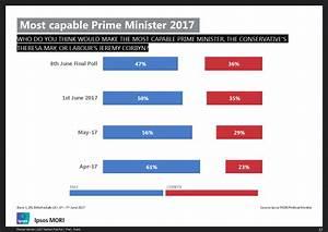 Ipsos MORI Final Election Poll 2017