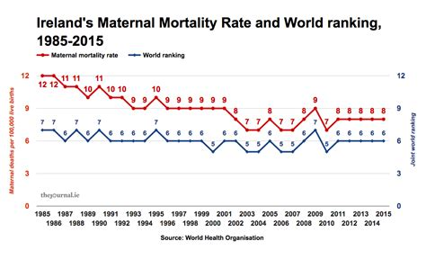 factcheck whos   irelands record  maternal deaths