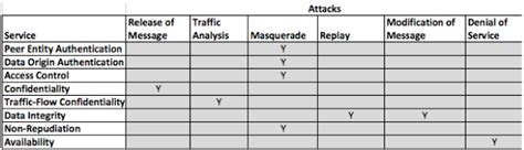 Route Table Modification Attack In Network Security by Myclassnotes Network Security Introduction