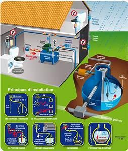 Récupérateur D Eau De Pluie Enterré : installer un r cup rateur d 39 eau de pluie ~ Premium-room.com Idées de Décoration