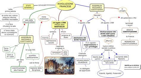 Saggio Breve Sull Illuminismo Italiano by Mappa Concettuale Rivoluzione Francese 2 Materiale Per