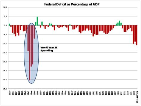 when did the great depression start federal deficit
