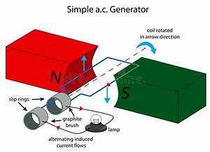 Illustration Of Simple Alternating Current Generat Stock