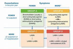 Gold Classification Of Copd 2019 Hirup J