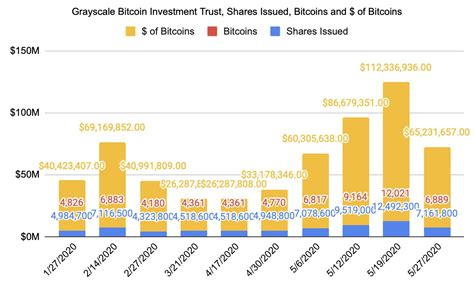 By using the site users can create and list advertisements, communicate with prospective buyers and sellers and confirm all the transaction. How to Invest in Bitcoin: Is BTC a Good Investment? | StormGain
