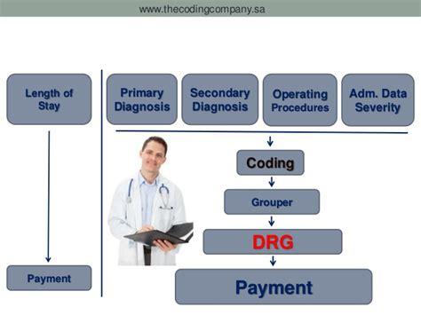 drg payment diagnosis