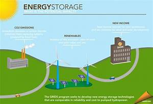 Battery-energy storage has bright future   Ensight Energy ...