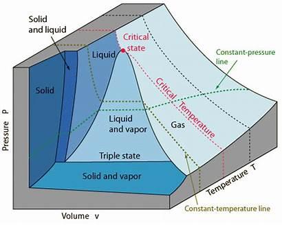 Surface Volume Equilibrium Pvt Pressure Temperature Entropy