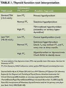 Laboratory Evaluation Of Thyroid Function The Clinical