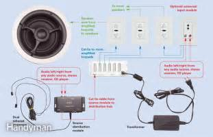 Sonos Ceiling Speakers Bathroom by Sonos Wiring Diagram Sonos Get Free Image About Wiring