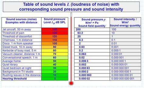 feel sounds    hear   sounds