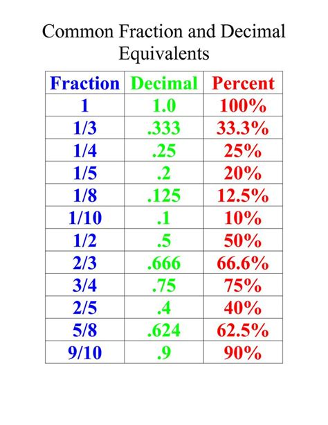 For 4th5th Grade  Common Fraction And Decimal Equivalents )  * Cool Math Ideas 4th 5th 6th
