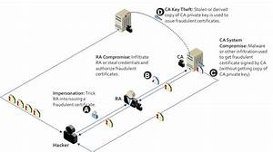 pki bootcamp how an attacker gets a rogue certificate With island light location here is an example of how 3 way 4 ways are wired