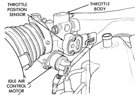 Repair Guides Multi Port Fuel Injection Throttle