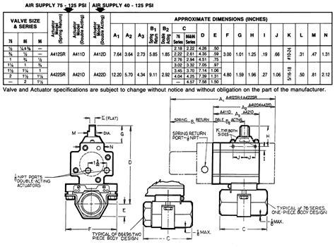 Aerocon Systems Gemini Valves