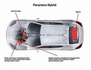 Porsche Panamera Engine Diagram  Porsche  Free Engine Image For User Manual Download