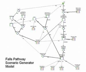 East Riding Pct  U2013 Alternative Falls Care Pathway Model
