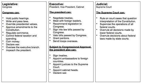 Three Branches of Government Activities