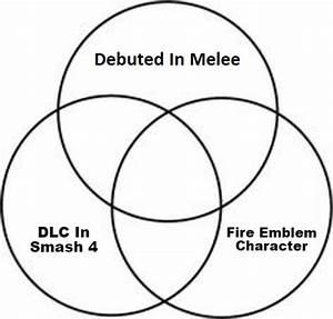 Super Smash Bros  Venn Diagram Quiz