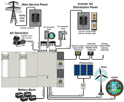 xantrex xw18048 18kw off grid power system
