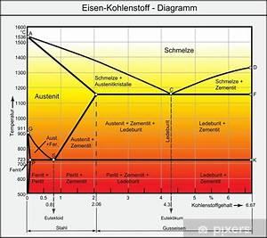 Eisen-kohlenstoff - Diagramm Wall Mural  U2022 Pixers U00ae