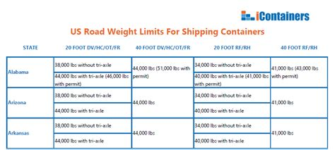 comment cuisiner sainement payload weight limits 100 images weigh up the pros