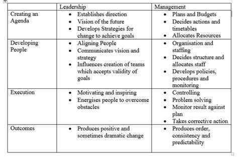 Kotter Definition Of Leadership by Theme 3 Most Effective Leadership And Management Styles