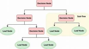 Machine Learning Basics  Decision Tree From Scratch