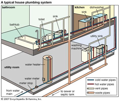 gas on deck dictionary plumbing typical home plumbing system students