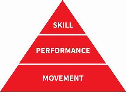 Movement Screen Capacity Fundamental Pyramid Functional Performance